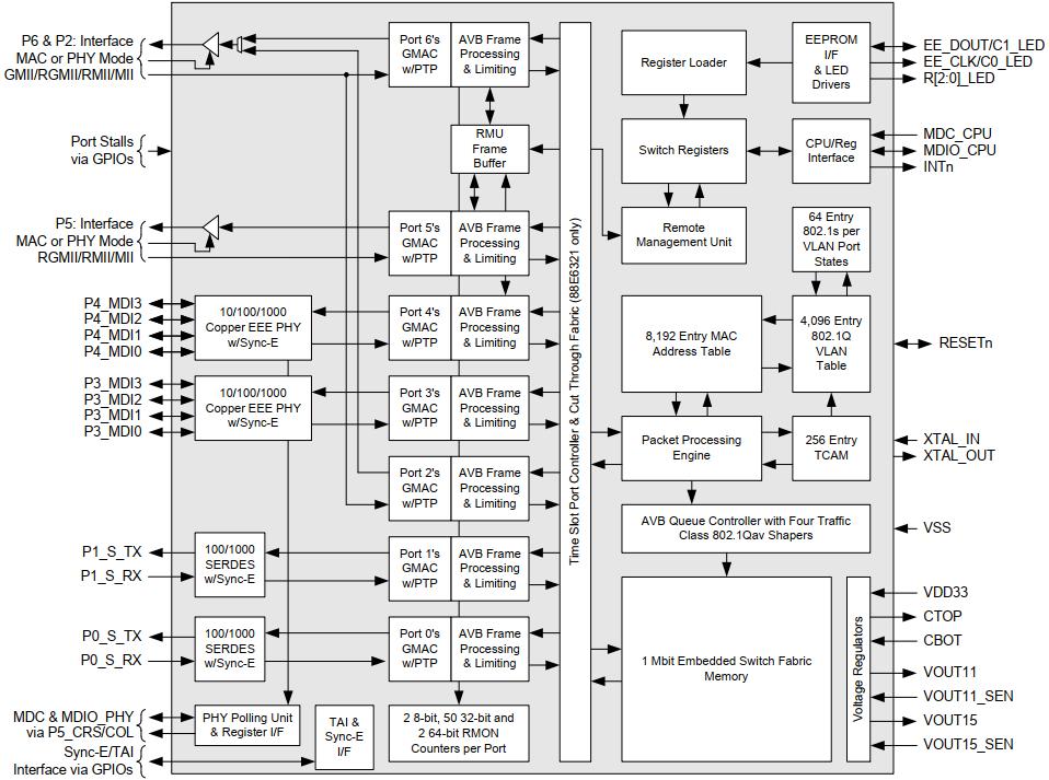 Marvell交换芯片88E6321/88E6320驱动总结-硬件篇