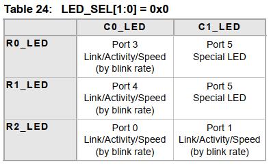 LED00