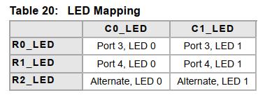 LED映射
