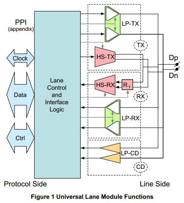Lane Module