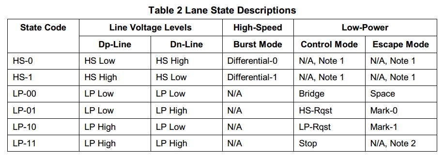 Lane State