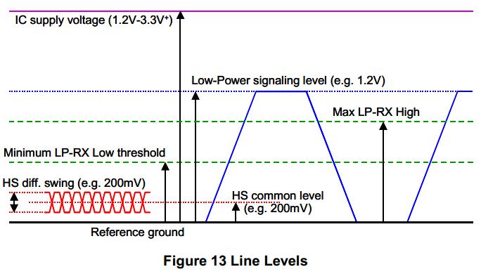 Line Level