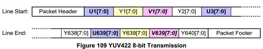 yuv422_8bit